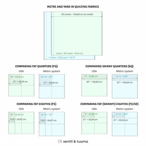 Quilting fabrics measurement - Sentti ja Tuuma